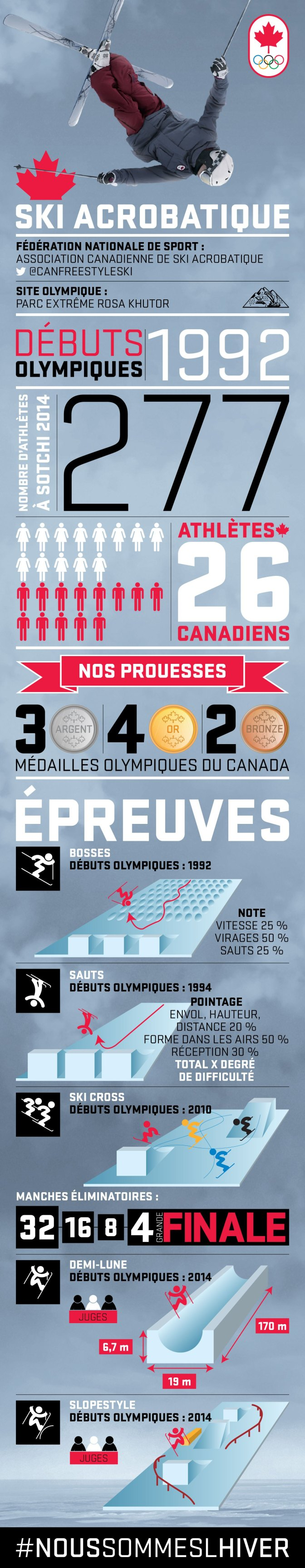Intermediate Core French Olympics Project